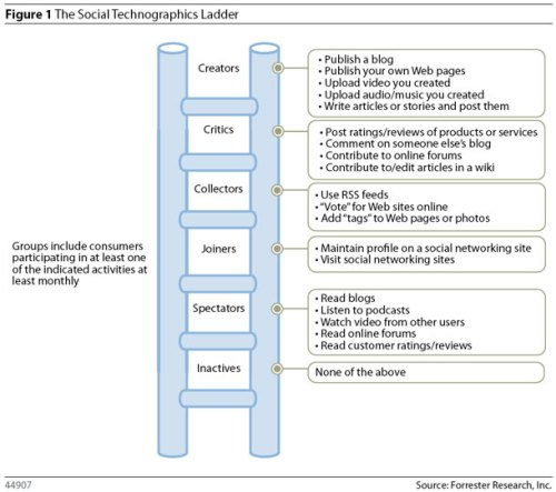 forrester_social_ladder