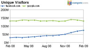 Facebook & Google Traffic Merge